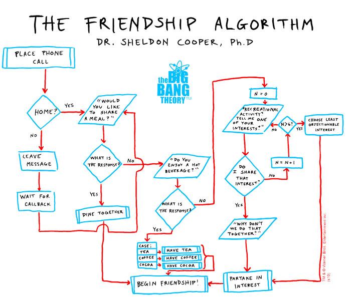 Friendship Formula